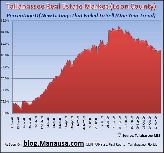 Tallahassee Real Estate Housing Inventory Listing Failures