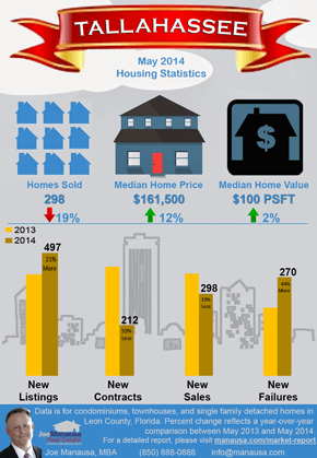 Tallahassee Real Estate Infographic June 2014