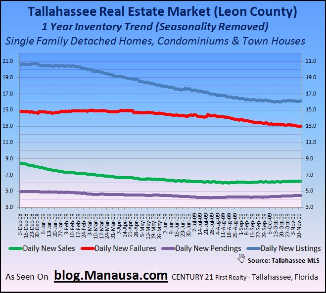 Tallahassee Real Estate Market 1 Year Home Inventory Change Trend