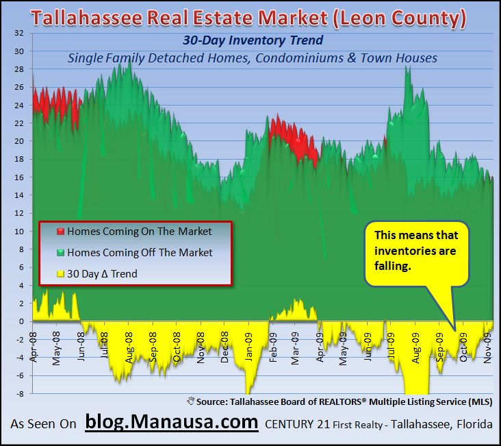 Tallahassee Real Estate Market 30 Day Home Inventory Change Trend