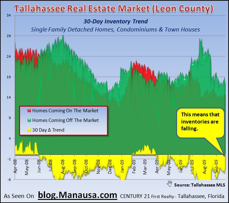 Tallahassee Real Estate Market 30 Day Inventory Trend September 30 2009