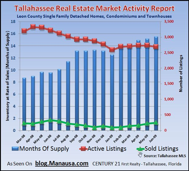 Tallahassee Real Estate Market Activity Report