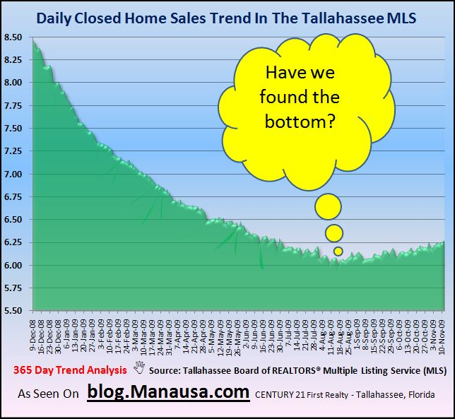 Tallahassee Real Estate Market Daily Home Sales