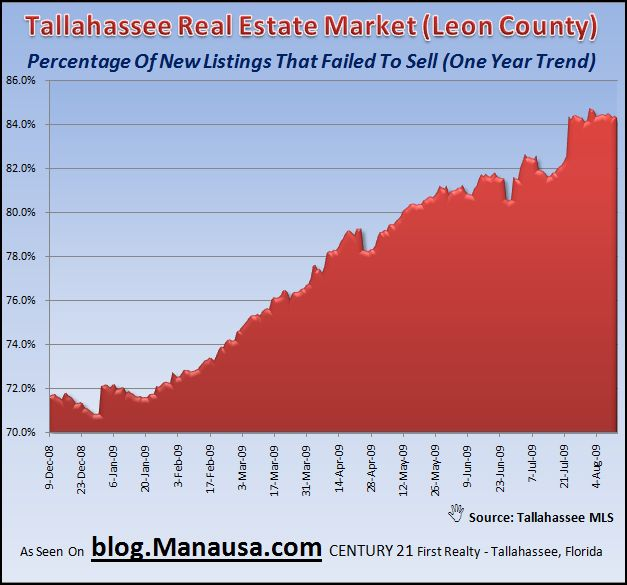 Tallahassee Real Estate Market Failures Trend