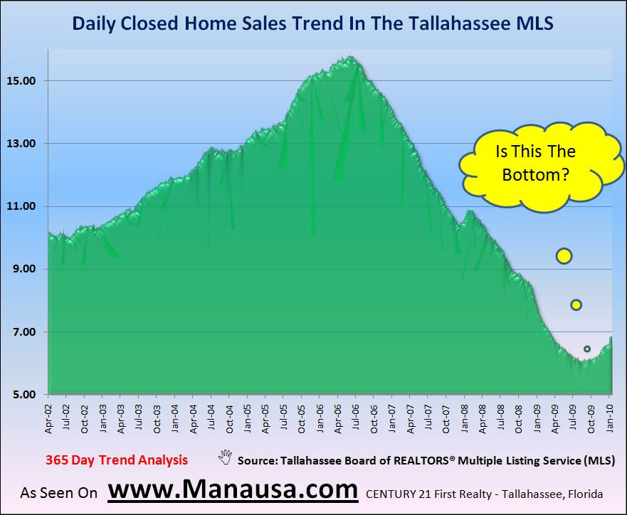 Tallahassee Real Estate Market Historic Daily Home Sales Trends