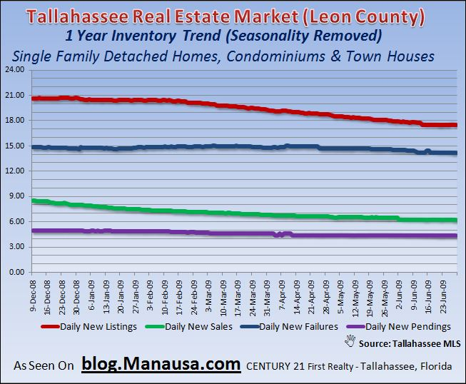 Tallahassee Real Estate Market Home Inventory 1 Year Trends