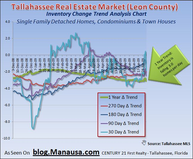 Tallahassee Real Estate Market Home Inventory Change Trends