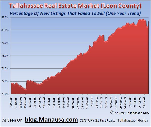 Tallahassee Real Estate Market Home Inventory Daily Listing Failure Trends