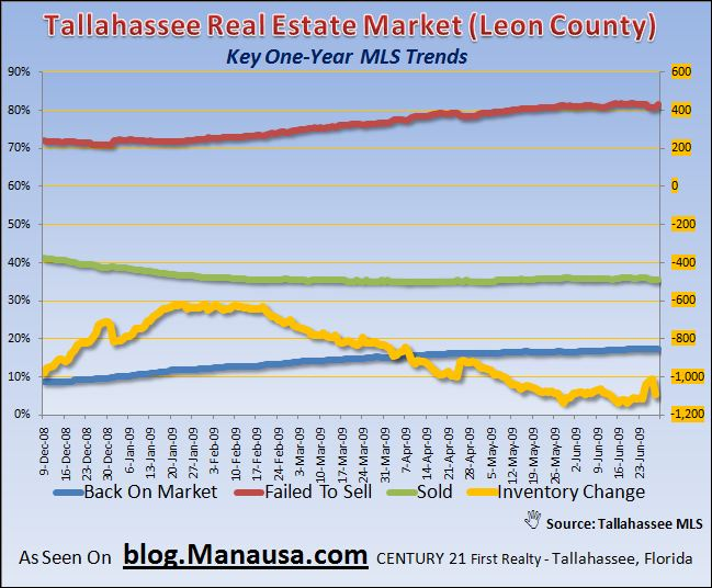 Tallahassee Real Estate Market Home Inventory Key Trends