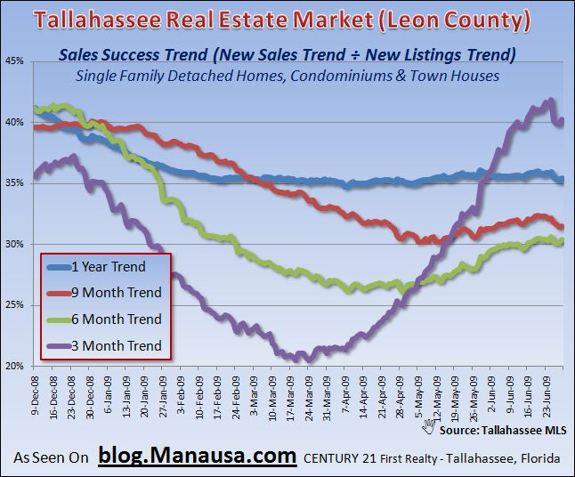 Tallahassee Real Estate Market Home Inventory Sales Success Trends