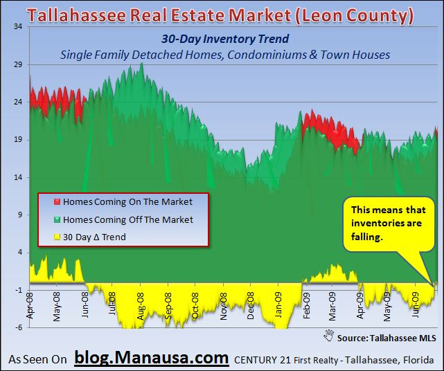 Tallahassee Real Estate Market Home Inventory Thirty Day Trends