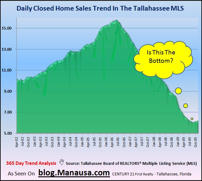 Daily home sales in Tallahassee are increasing
