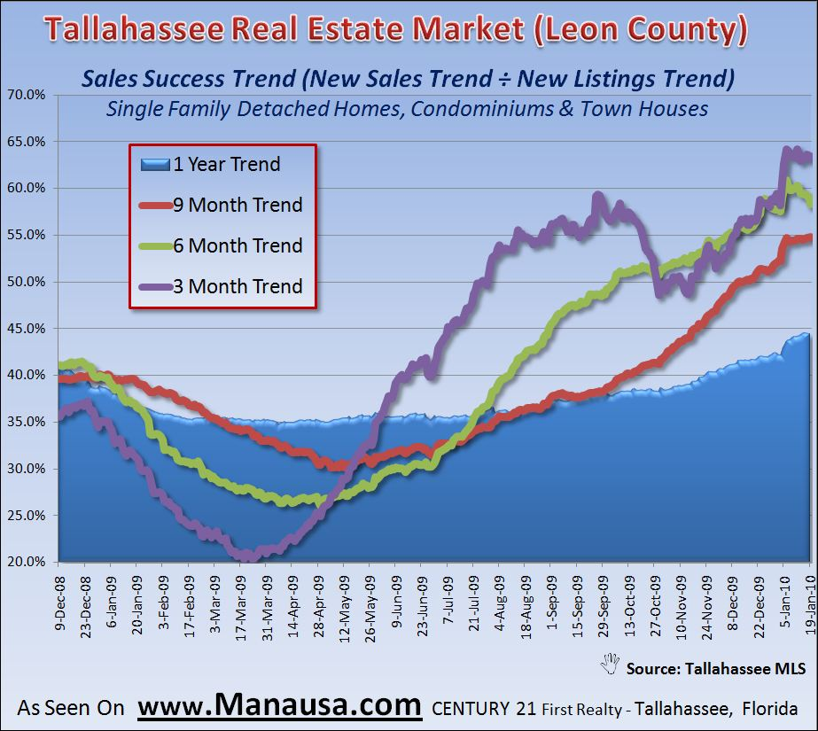 Tallahassee Real Estate Market Home Sales Success Trends
