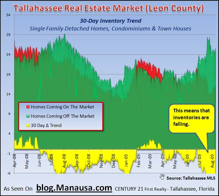 Tallahassee Real Estate Market Inventory 30 Day Trend