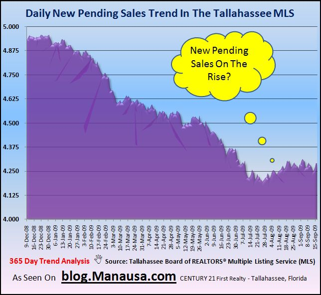 Tallahassee Real Estate Market Inventory Pending Home Sales Trend