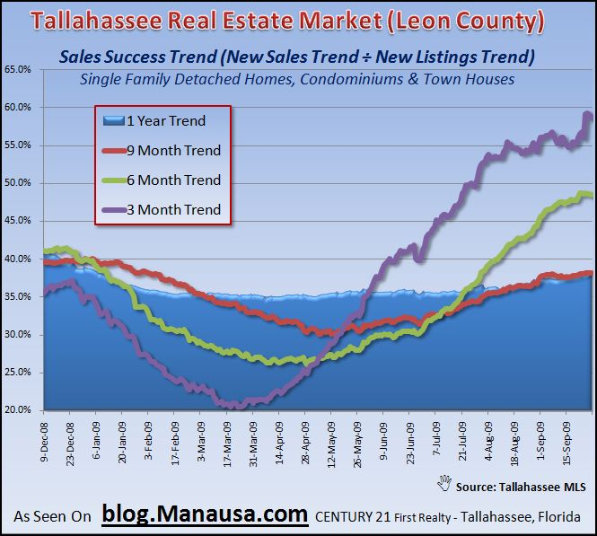 Tallahassee Real Estate Market Inventory Sales Success Trend September 30 2009