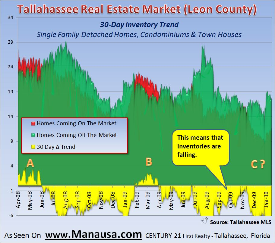 Real Estate Graph Of Short Term Inventory Trends In The Tallahassee Housing Market