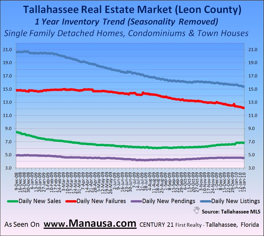 Tallahassee Real Estate Market One Year Inventory Trends