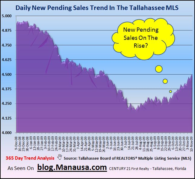 Tallahassee Real Estate Market Pending Home Sales