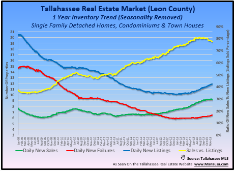 Tallahassee Real Estate Market Trends