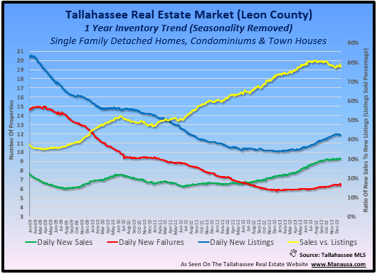 Tallahassee Real Estate Market Graph Joe Manausa Real Estate 1140 Capital Circle SE #12A Tallahassee, FL 32301 (850) 366-8917 www.manausa.com