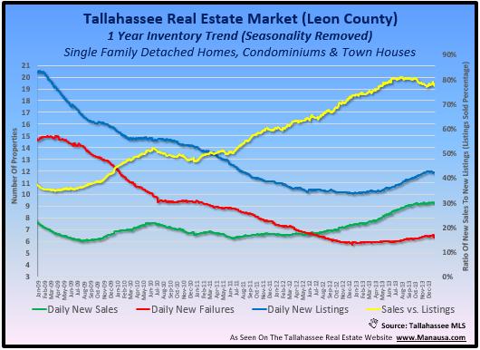 Tallahassee Real Estate Market