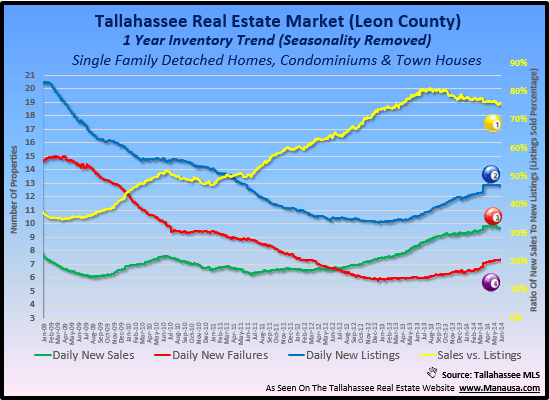 Tallahassee Real Estate Mid Year Report