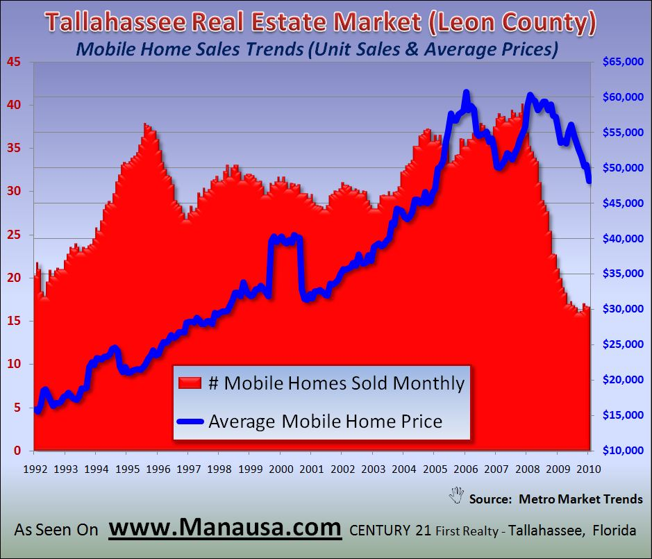 Real Estate Graph of Mobile Home Sales in Tallahassee