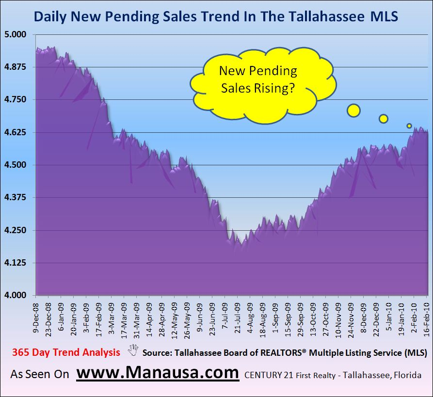 Image of Pending Home Sales In Tallahassee