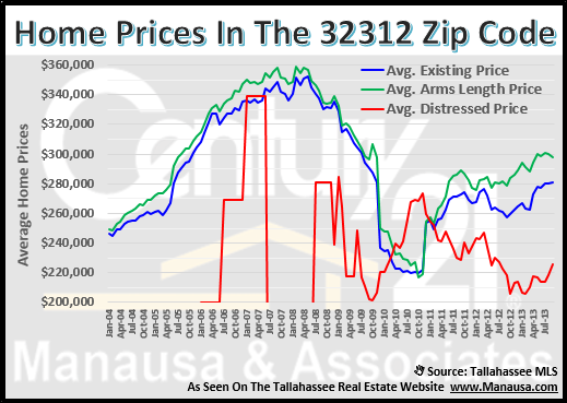 Tallahassee Real Estate Prices 32312 Zip Code