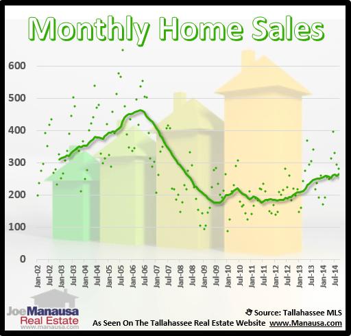 Tallahassee Real Estate Sales