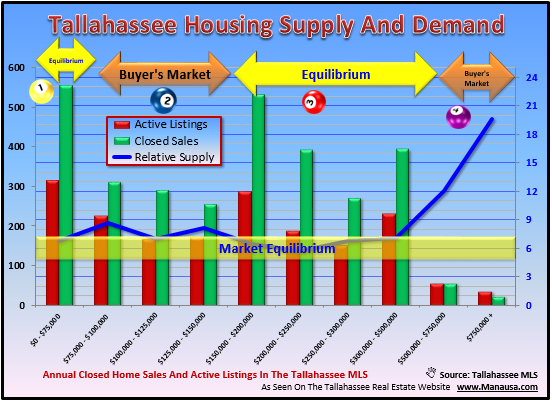 Tallahassee Real Estate Supply And Demand 03-2014