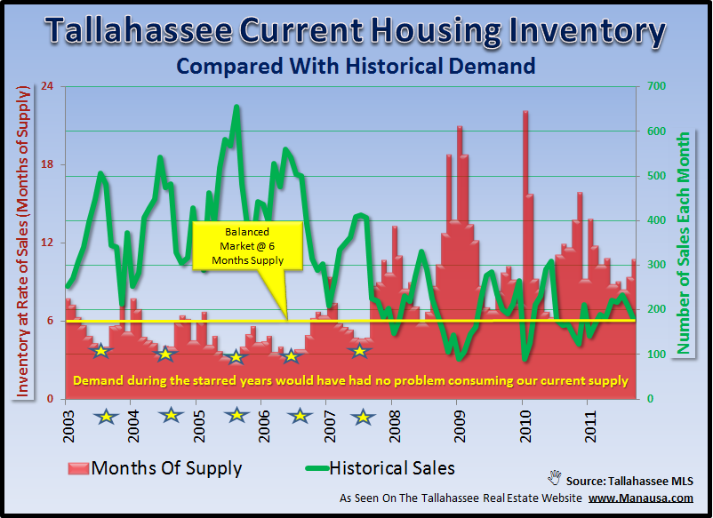 Tallahassee Real Estate Supply And Demand History
