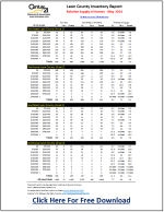 Tallahassee Real Estate Supply And Demand July 2014