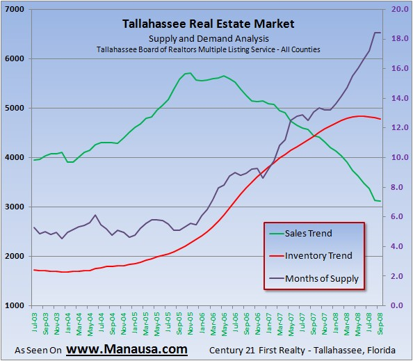Tallahassee Real Estate Supply and Demand Graph