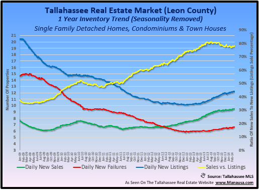 Tallahassee Real Estate Trends Graph