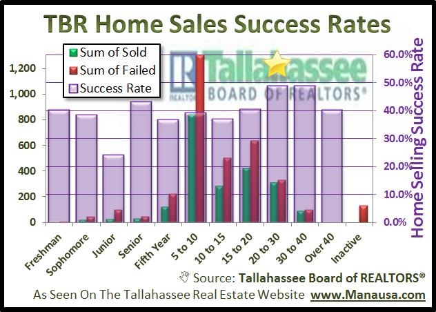 Tallahassee Realtor Home Sales Success Rates