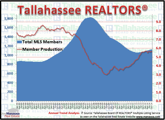Tallahassee Realtor