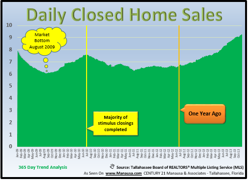 Tallahassee Realtors Home Sales