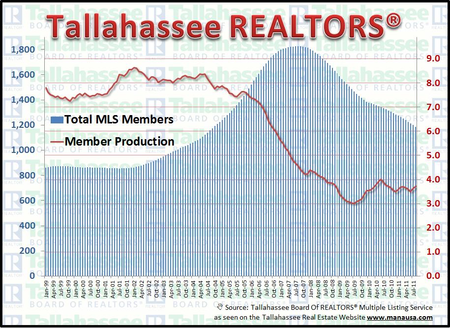 Tallahassee Realtor Production