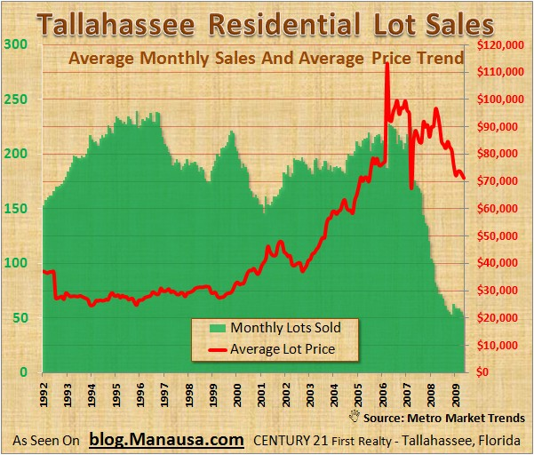Tallahassee Residential Lot Sales
