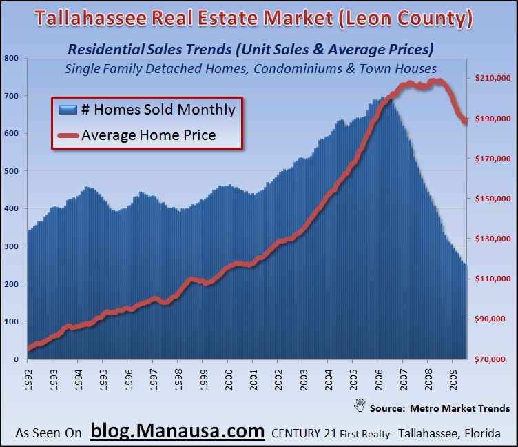 Tallahassee Residential Sales Trends Through July