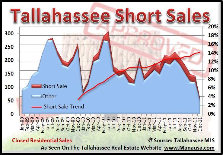 Tallahassee Short Sales | Short Sales In Tallahassee Florida