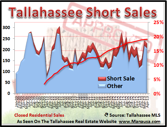 Tallahassee Short Sales