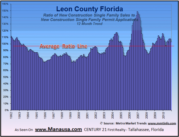 Tallahassee Single Family Building Permits And Sales Image
