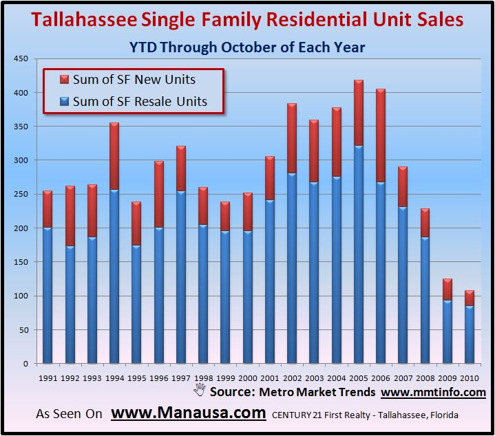 Tallahassee Single Family Detached Home Sales Graph