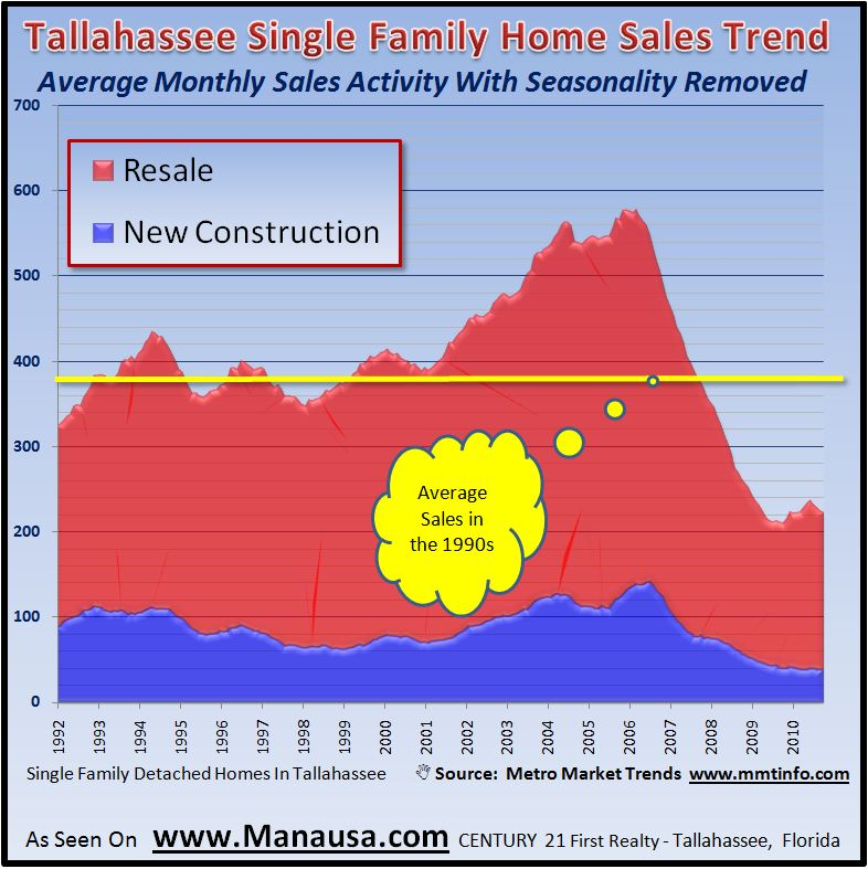 Tallahassee Single Family Home Sales Graph
