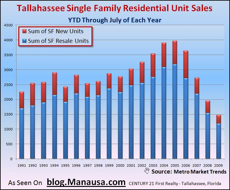 Tallahassee Single Family Home Sales Through July