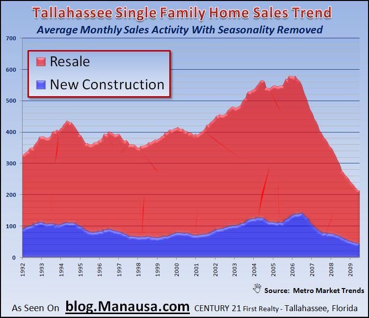 Tallahassee Single Family Home Sales Trend