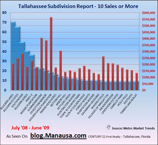 Tallahassee Subdivision Home Sales Report